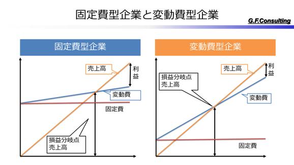 固定費型企業と変動費型企業