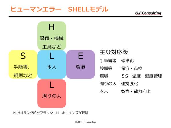 SHELLモデル