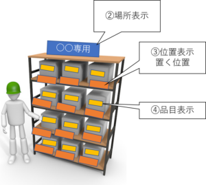 3定管理表示、場所、位置、品目